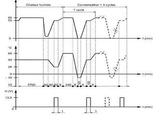 可靠性测试,温度循环测试