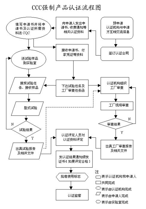 <a href='/s-3crengzheng/'>3C认证</a>流程